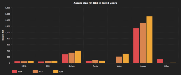 assets-size