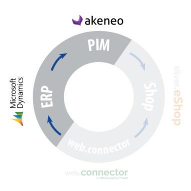 ERP und PIM Akeneo