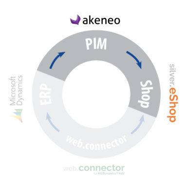 Schaubild PIM und B2B-Onlineshop