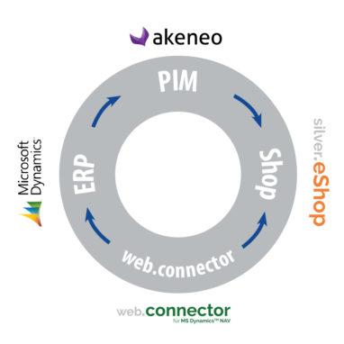 Schaubild: Fit für die Industrie 4.0 - ERP Microsoft Dynamics NAV, PIM Akeneo & B2B-Onlineshop mit dem web.connector als Schnittstelle
