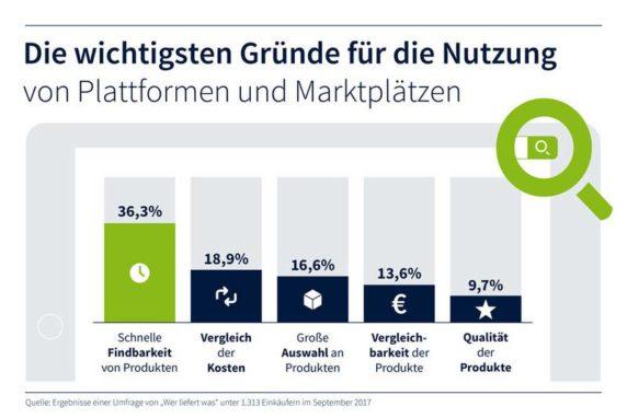 Grafik Gründe für Marktplätze