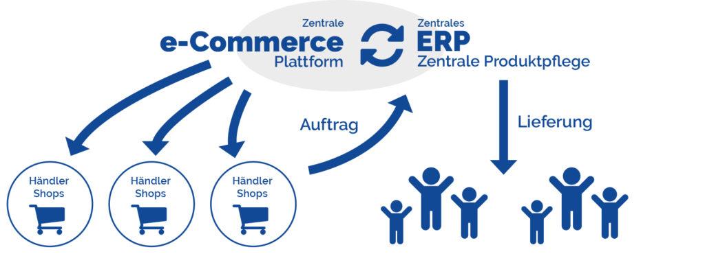 B2B-Handel statt Marktplatz: E-Commerce und ERP-Integration im B2B-Shop mit Händlerintegration