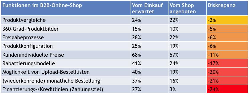 """Quelle: 2018 ibi research: """"Online-Kaufverhalten im B2B-E-Commerce"""""""