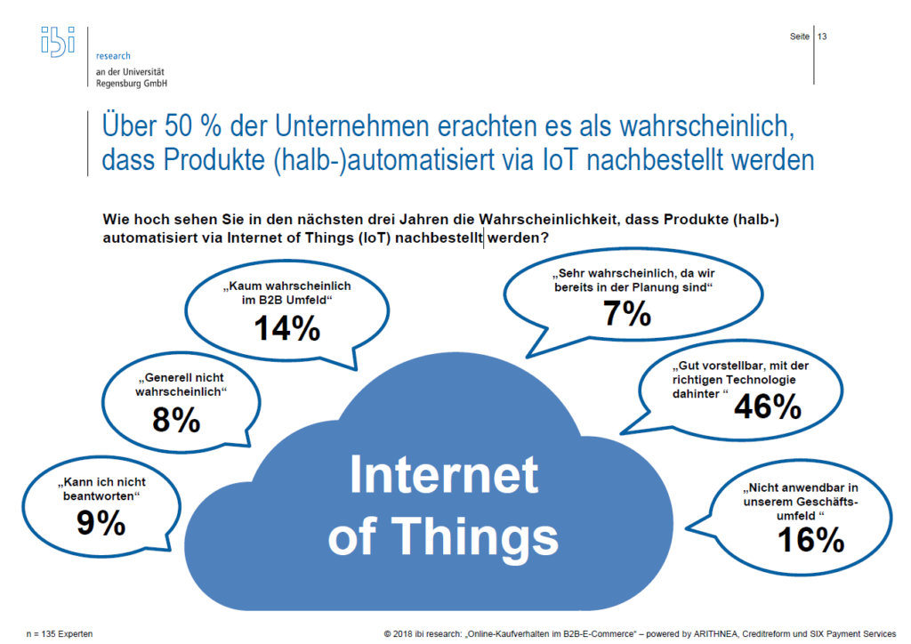 Produkte bestellen via Internet of Things, ibi Research 2018