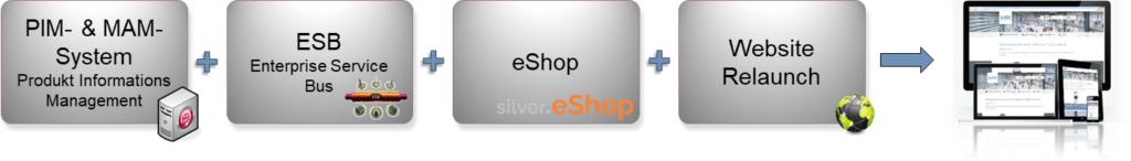 Planung: E-Commerce-Projekt von Bürkert