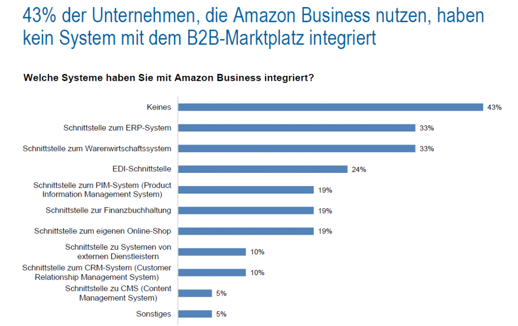 B2B-Marktplätze Studie - B2B E-Commerce-Trends 2020