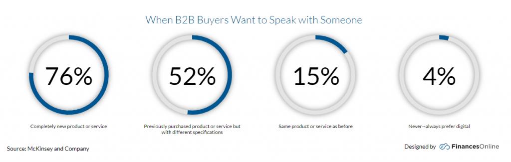 B2B E-Commerce Trend 2020: Studie Persönlicher Kontakt zum Vertrieb
